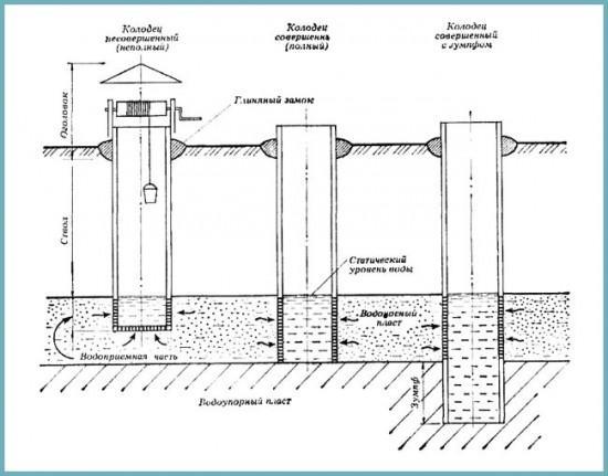 водоприемник в колодце