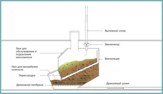 строительство компостирующего туалета