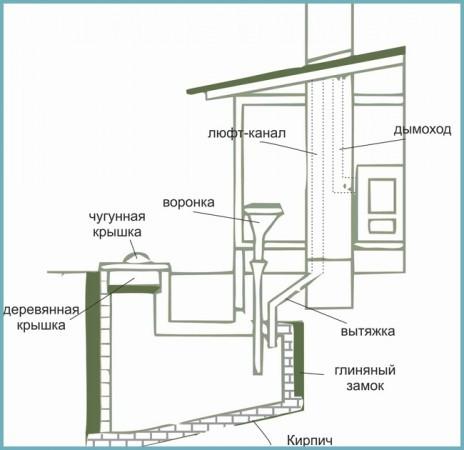 строительство люфт-клозета на даче