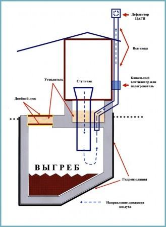 строительство люфт-клозета своими руками