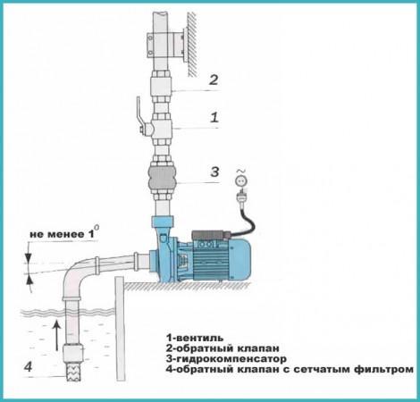 как работает поверхностный фекальный насос