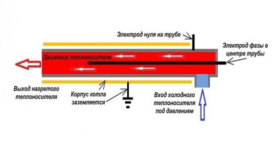 устройство ионного котла