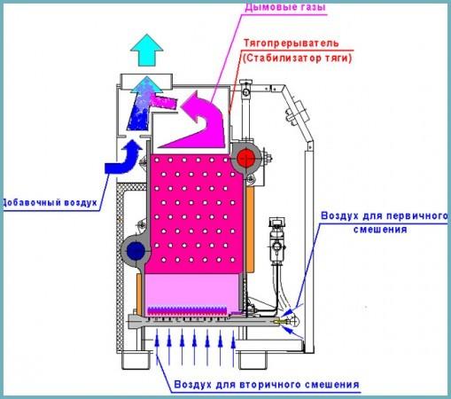 как работает напольный отопительный котел