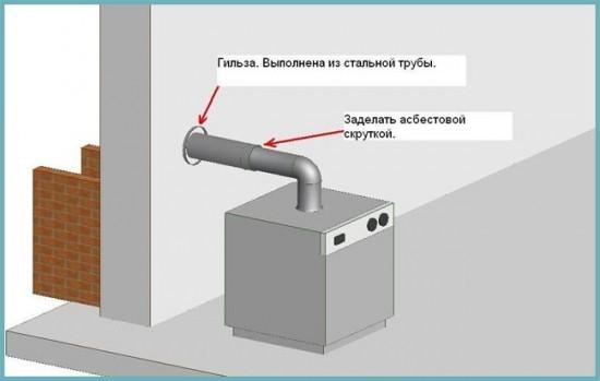 кирпичный дымоход для газового котла