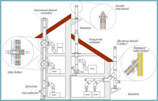 коаксильная труба для газового котла