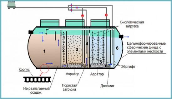 виды станций биологической очистки воды