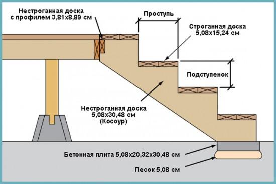 чертеж деревянного крыльца
