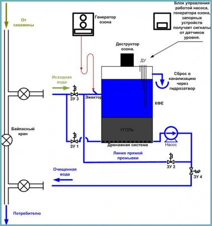 способы фильтрации воды