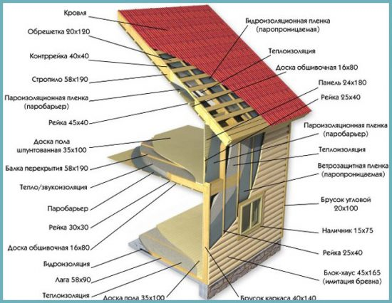 как сделать крышу для каркасного дома