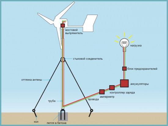 поключение ветрогенератора