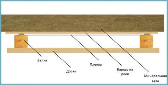 виды потолка для бани