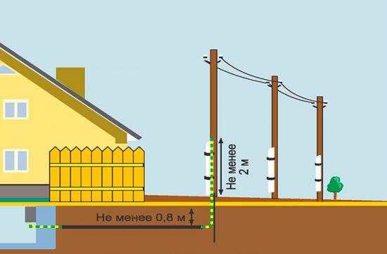 кабель электричества на даче