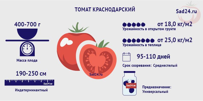 Краснодарскийкрупноплодный - https://sad24.ru