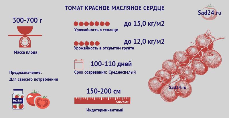 Красное масляное сердце - https://sad24.ru