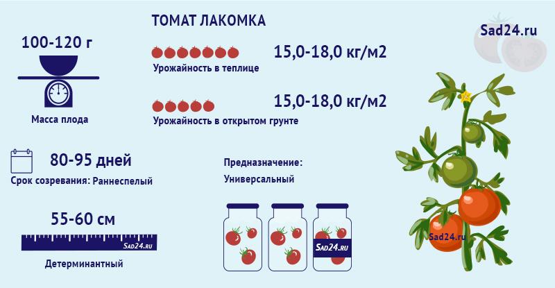 Лакомка - https://sad24.ru