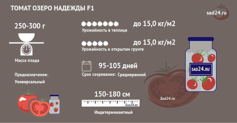 Озеро Надежды F1 - https://sad24.ru