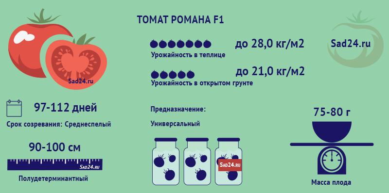 Романа F1 - https://sad24.ru