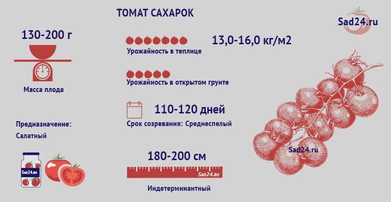 Сахарок - https://sad24.ru