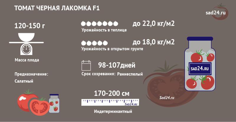 Черная лакомка F1 - https://sad24.ru