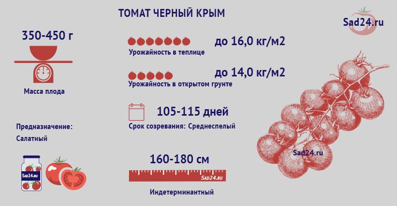 Черный Крым - https://sad24.ru