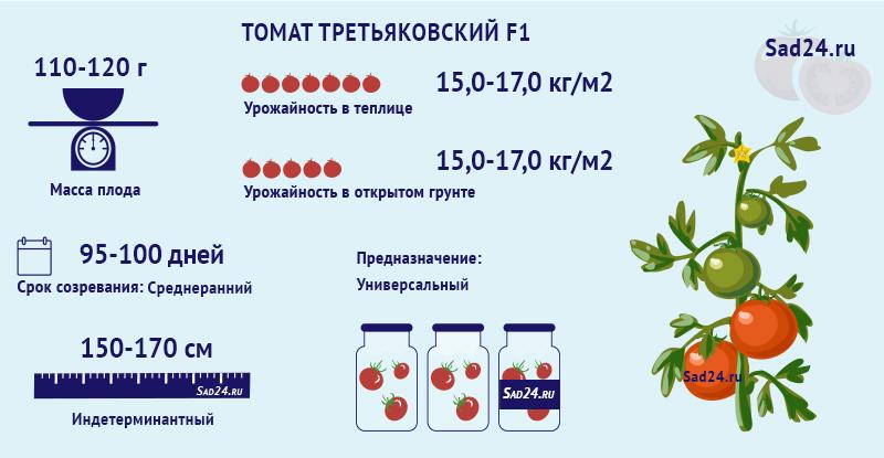 Третьяковский F1 - https://sad24.ru
