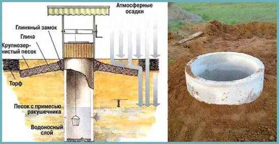 как выполнить гидроизоляцию колодца