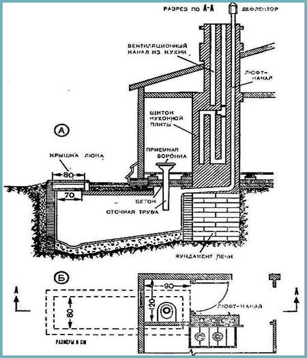 Схема: строительство люфт-