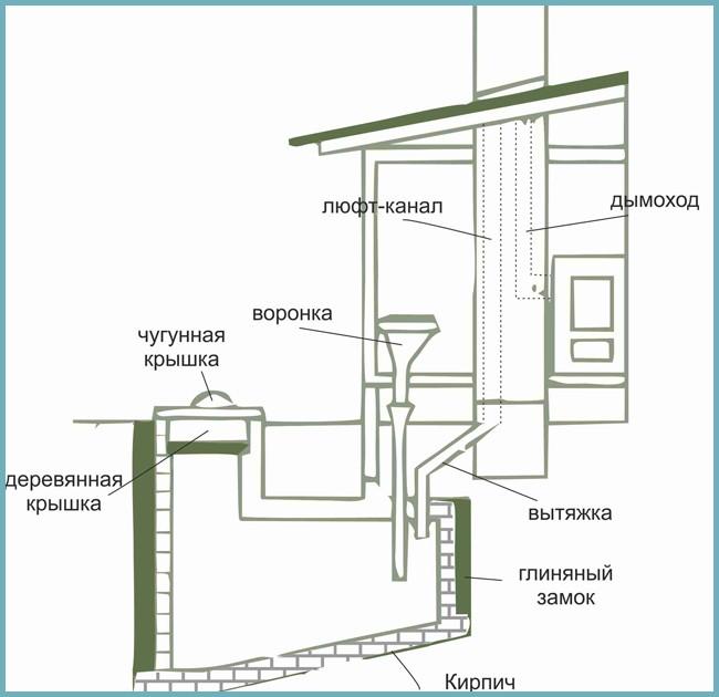 Схема: устройство люфт-клозета