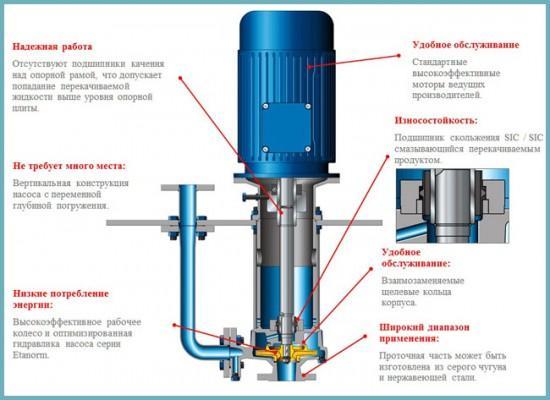 как работает полупогружной насос для канализации