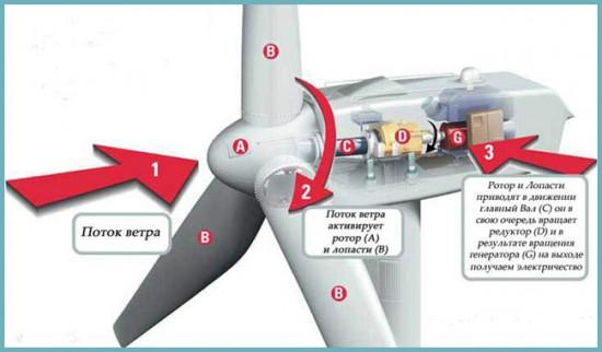 как устроен ветрогенератор