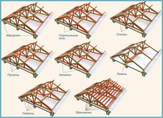 как устроена крыша